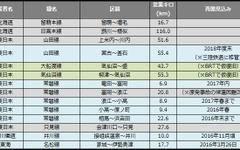 災害による鉄道運休区間、約13km減少…2月末 画像