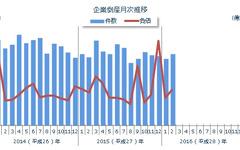 2月の企業倒産件数が4年ぶりに増加、下げ止まりの兆し…東京商工リサーチ 画像