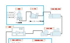 神戸製鋼、タイヤ・ゴム機械事業の中国拠点を設立…世界シェア50%を目指す 画像