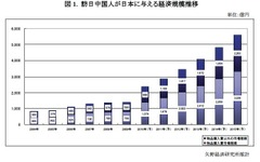 中国人観光客の経済規模、2015年に5599億円…矢野経済 画像