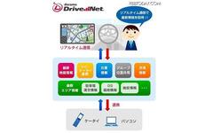 ドコモとパイオニア、「ドコモ ドライブネット」のスマートフォン対応で協業 画像