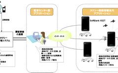スマートフォンを利用してタクシー配車管理…ソフトバンクグループなどがシステムを開発 画像