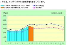 【計画停電】東電、電力の使用状況グラフを公開 画像