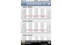 iPhoneアプリで全国の放射能値をチェック 画像