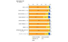 東日本大震災、復興のために求められている雇用対策---連合調査 画像
