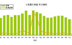 小売業倒産、業種別で自動車小売が最多…2011年 東京商工リサーチ 画像