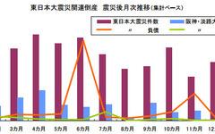 東日本大震災関連倒産、年間で阪神淡路の4.2倍…東京商工リサーチ 画像