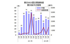 東日本大震災関連倒産、月50件台の高水準が続く…東京商工リサーチ 画像