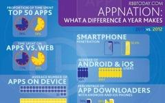 スマホユーザー、アプリ数は平均41 画像