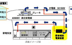 三菱電機、鉄道車両の回生電力を駅舎で有効利用 画像