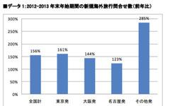 年末年始の海外旅行、新規問い合わせ件数56%増…エイビーロード 画像