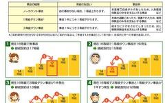 【自動車保険制度改定】ビジネスチャンスか、変化なしか…保険ショップと損保会社の意見 画像