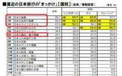 訪日目的は「食」…日本のライバルは韓国 訪日旅行調査 画像