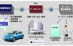 日立、「テレマティックスデータ加工配信サービス」を開発…Windows Azure活用 画像