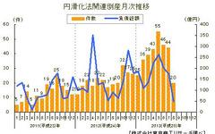 中小企業金融円滑化法適用後の倒産、今年最少のの20件…8月 東京商工リサーチ 画像