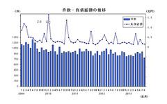 8月の企業倒産、5年11か月ぶりに800件を下回る…帝国データバンク 画像