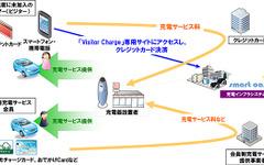 日本ユニシス、充電インフラシステムサービスに非会員向け機能を追加 画像