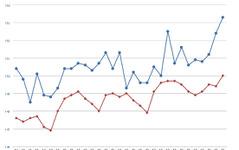 ガソリン価格、レギュラー158.1円…前週比0.4円高で4週連続上昇 画像