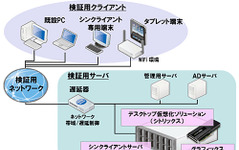 日本ユニシスグループ、CADシンクライアントの導入検証サービスを提供開始 画像