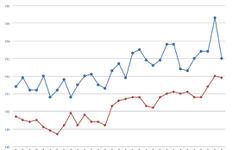 ガソリン価格、レギュラー159.0円…昨年11月以来の高値 画像