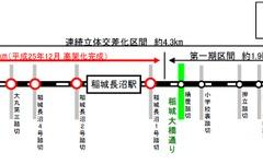 東京都の南武線連立事業、踏切解消で自動車速度は約4割向上 画像