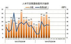 2014年上半期、人手不足関連倒産は19.1%増の137件…東京商工リサーチ 画像