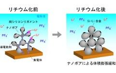 東北大学、新リチウムイオン電池関連技術の開発に成功…EV航続距離延長の可能性 画像