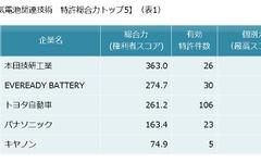 金属空気電池関連特許、総合力ランキングトップはホンダ…パテント・リザルト 画像