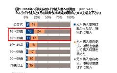 乗用車タイヤ、4人に1人が消費増税を意識して購入…GfK Japan調べ 画像