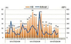 中小企業金融円滑化法適用後の倒産件数、7か月連続のマイナス…8月 東京商工リサーチ 画像