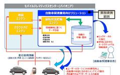 パイオニアとトレジャーデータ、ビッグデータによる自動車業界向け事業で業務提携 画像