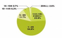 クルマ離れのつぎは「本離れ」…月に1冊も読まない大学生は23.9% 画像