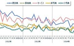 全国企業倒産状況、24年ぶりの800件割れ…11月 東京商工リサーチ 画像