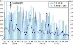11月の企業倒産件数、16か月連続減少で今年最少を記録…帝国データバンク 画像