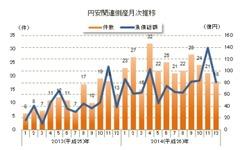 2014年の「円安」関連倒産、前年から倍増…運輸業が最多 東京商工リサーチ 画像