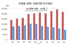 2014年の休廃業・解散企業、前年比8.2%減の2万7000件…東京商工リサーチ 画像