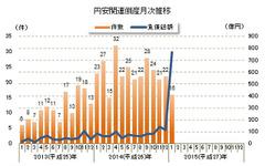 1月の円安関連倒産は3割減の16件、ガソリン価格の下落が影響…東京商工リサーチ 画像
