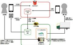 ヤマト運輸、フリマアプリのメリカルと提携…出品・配送の手間を削減 画像