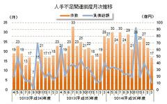 2014年度 人手不足関連倒産、求人難型が2.3倍に増加…東京商工リサーチ調べ 画像