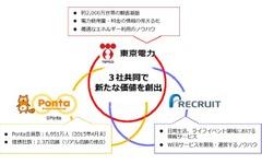 東京電力、リクルートとウェブサービス連携…「Ponta」も貯まる 画像