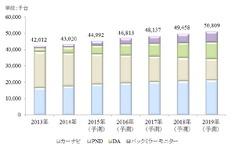 乗用車テレマティクス市場、2019年には新車の8割に搭載…矢野経済研究所 画像