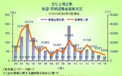 2015年上半期 上場企業の希望・早期退職者募集、2000年以降で最少…東京商工リサーチ 画像