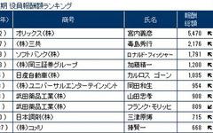2015年3月期決算、役員報酬1億円以上は前年同期比50人増の411人…東京商工リサーチ 画像