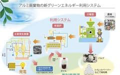 アルミ系廃棄物から水素を発生、電力への有効利用へ…NEDO 画像