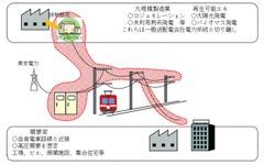 岳南電車、沿線施設への電力供給を検討へ 画像