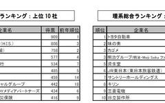 2016年新卒・就職人気ランキング…理系では7年ぶりトヨタ首位 画像