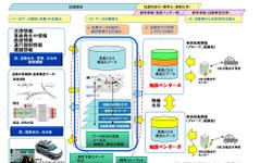 三菱電機など7社、ダイナミックマップ構築の試作・評価に関する調査検討を受託 画像