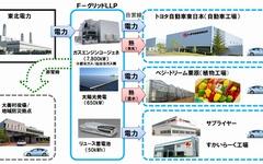 トヨタなど11社加盟のLLP、国内初の非常時地域送電システムを宮城県で運用開始 画像
