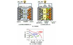 日立と東北大学、高温環境で使用可能なリチウムイオン二次電池の基礎技術を開発 画像