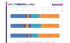 進むPC離れ、10代の利用最多アプリは「LINE」…4割はSNS毎日利用 画像